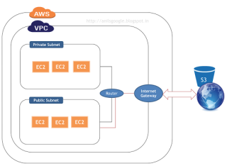 AWS Networking (VPC) simplified – Anil G Kurian